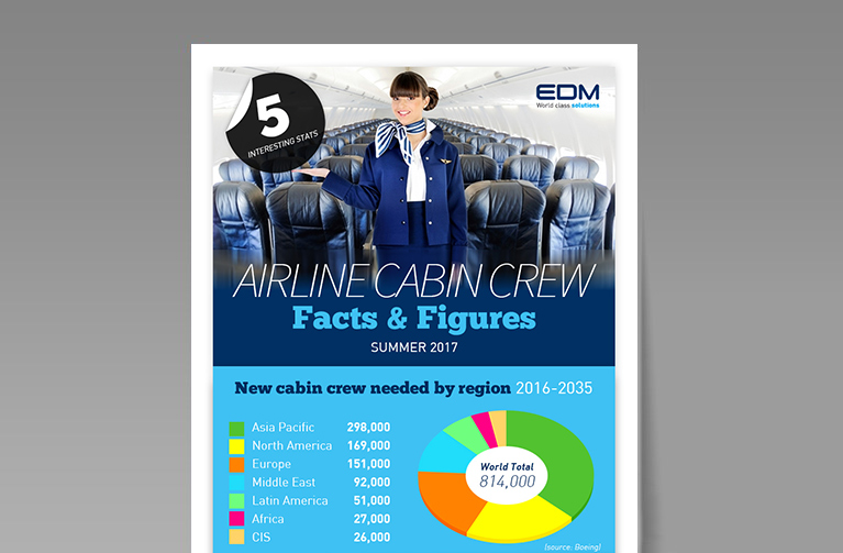 EDM LTD GENERAL FACTS AND FIGURES